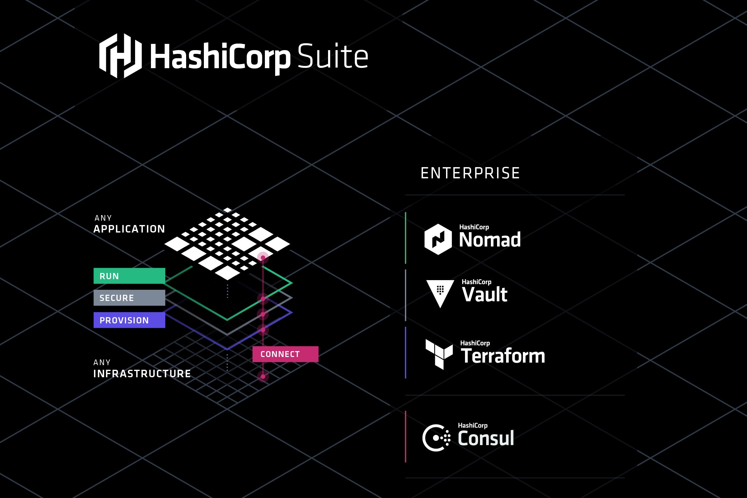 HashiCorp完成4000万美元C轮融资开源狂人建立的云计算自动化公司 云服务 第3张-泥人传说