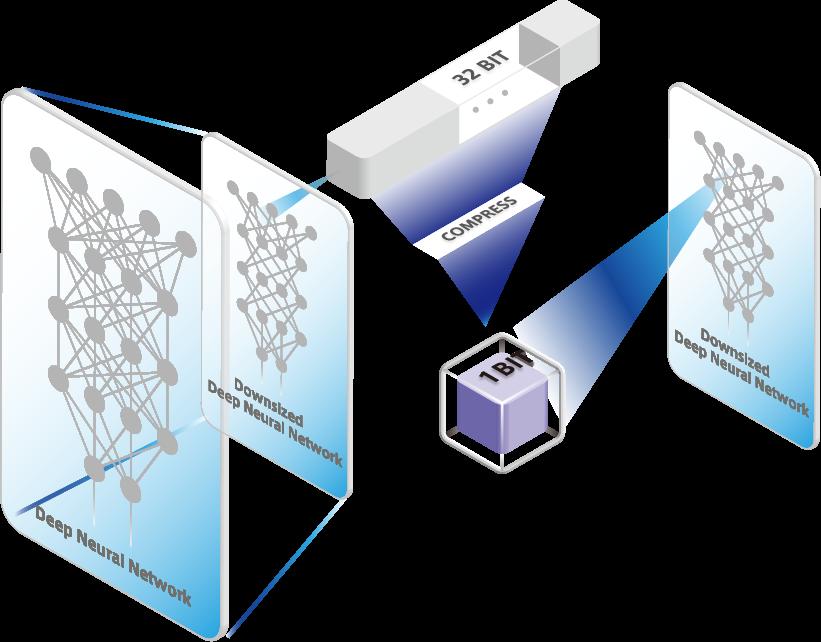 LeapMind完成1000万美元B轮融资被英特尔看中的深度学习加速芯片商 人工智能芯片 第4张-泥人传说