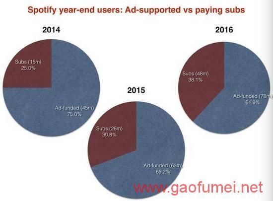 Spotify推出Sponsored Songs功能免费用户成盈利目标 流媒体 第3张-泥人传说