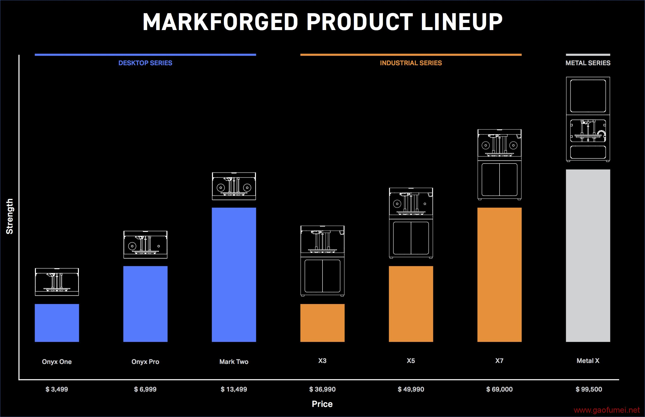 Markforged完成C轮3000万美元融资NASA御用的高性能工业3D打印机 3D打印 第6张-泥人传说