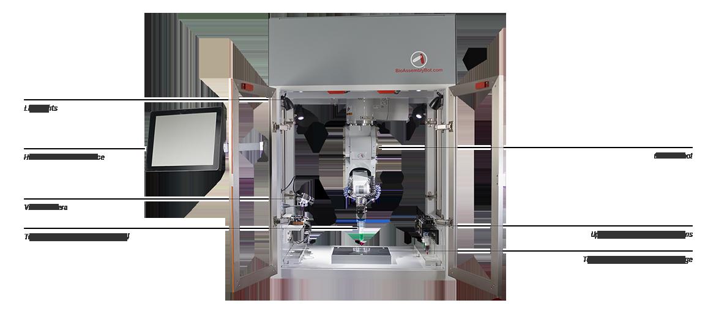 新型3D人体器官打印机问世首次使用六轴机器人 3D生物打印 第2张-泥人传说