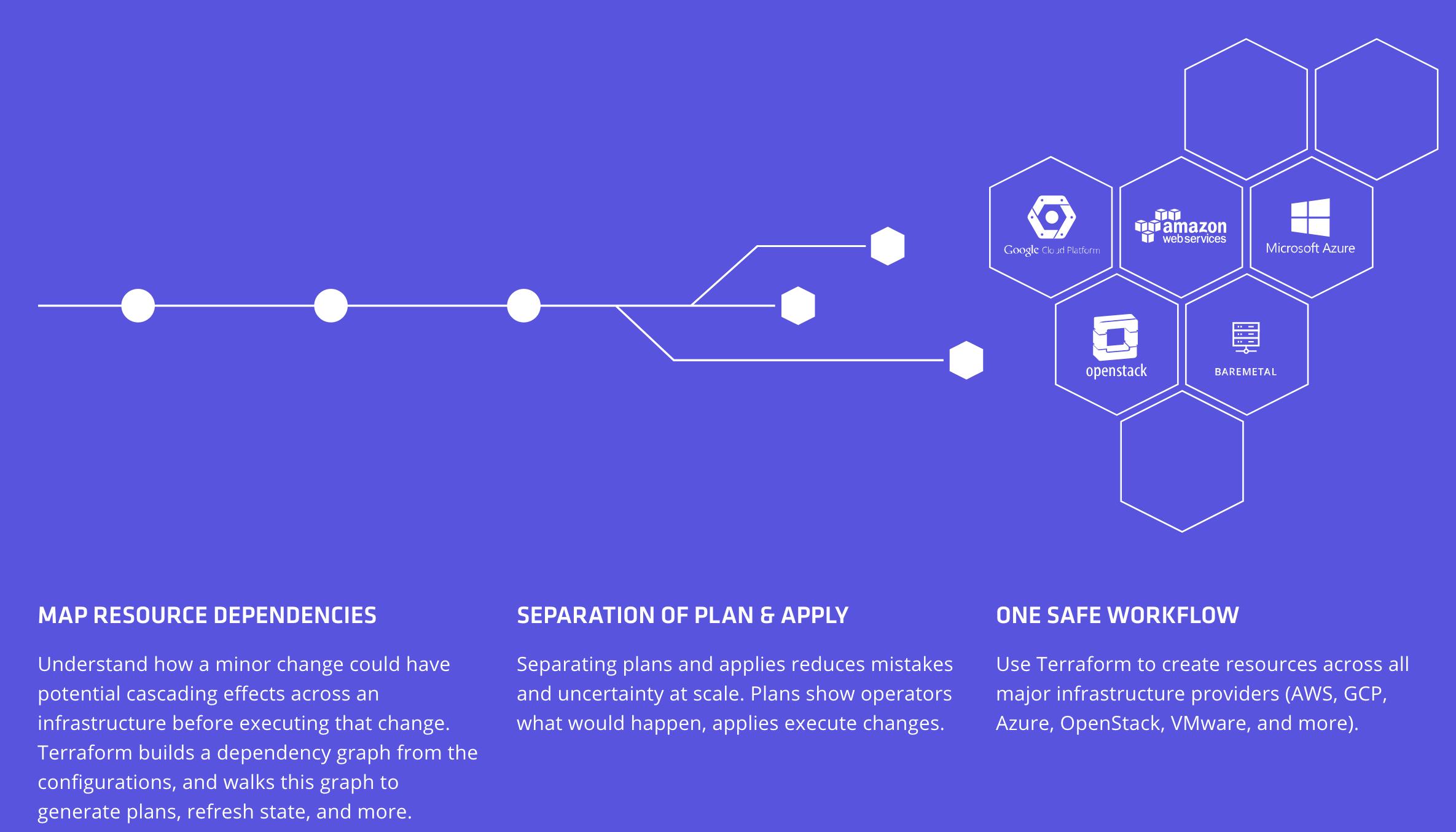 HashiCorp完成4000万美元C轮融资开源狂人建立的云计算自动化公司 云服务 第4张-泥人传说