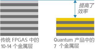 Efinix获950万美元风险投资华人执掌的芯片公司同巨头抢地盘 人工智能芯片 第4张-泥人传说