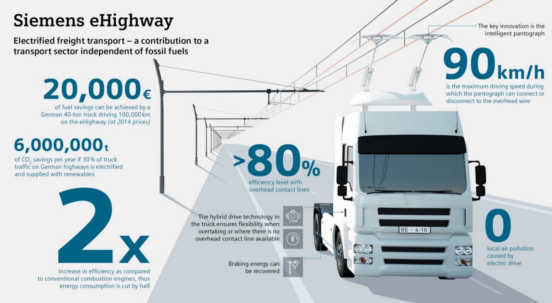 西门子电动卡车充电系统加州首测大幅降低车辆排放量 清洁能源 第3张-泥人传说